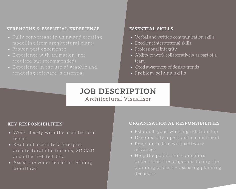 architectural visualiser job requirements